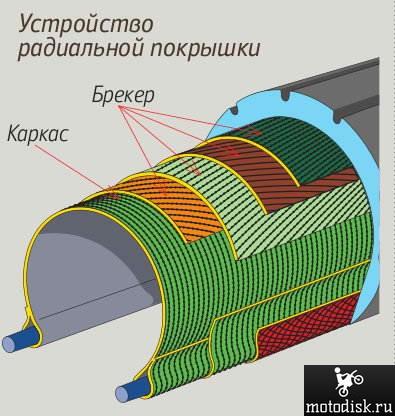 Два типа моторезины и их особенности